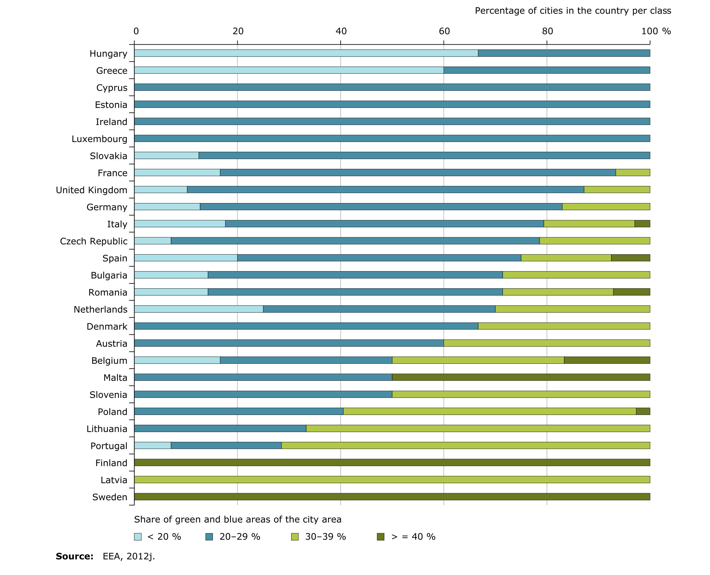 Αναλογία πράσινων και γαλάζιων χώρων στις πόλεις της Ευρώπης